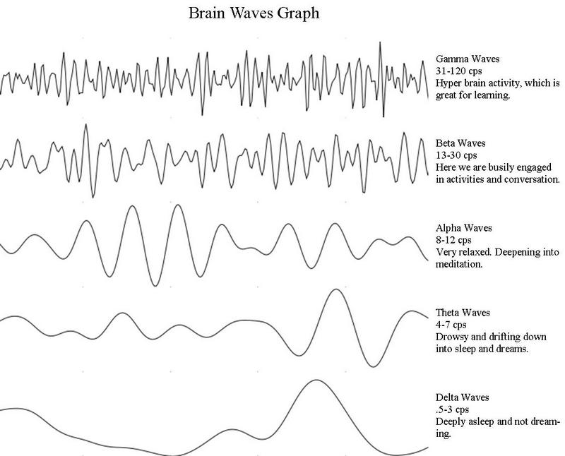 brain_waves_graph